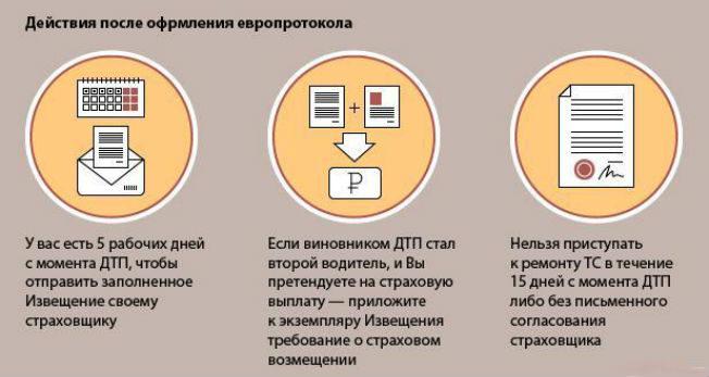 europrotokol