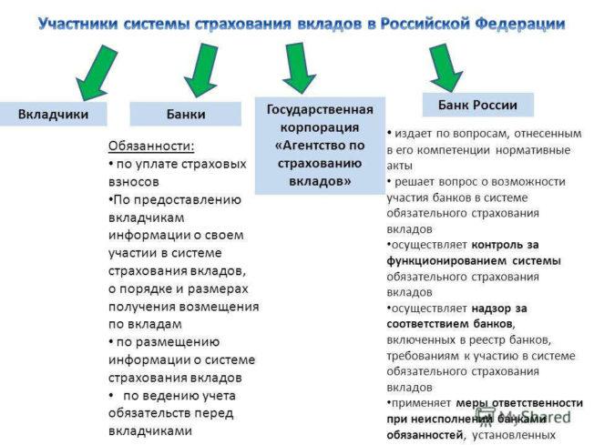 iz-chego-sostoit-sistema-strahovania-vkladov-v-rossii