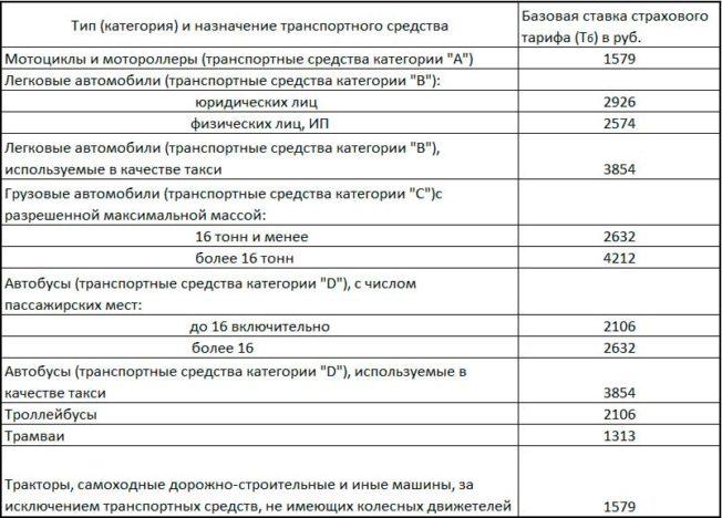 bazovye-osago-tarify