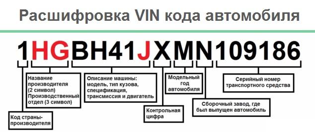 Как узнать комплектацию автомобиля по ВИН-номеру бесплатно?