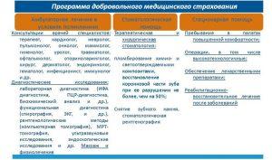 Программы ДМС страхования